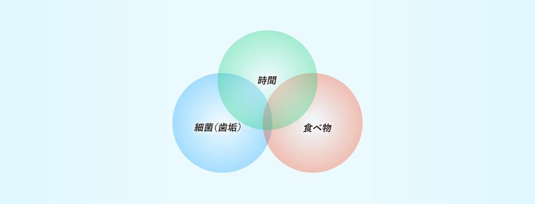 カウスの3つの輪